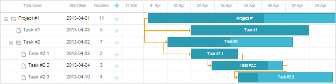 creating gantt chart on the page