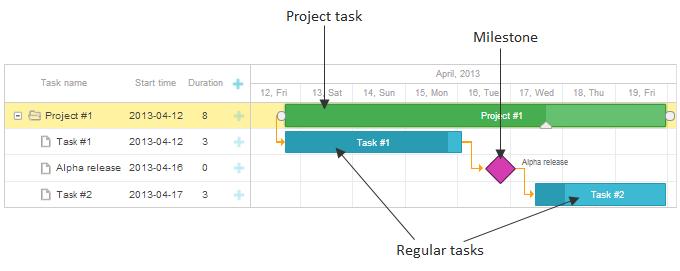 Task Types Gantt Docs